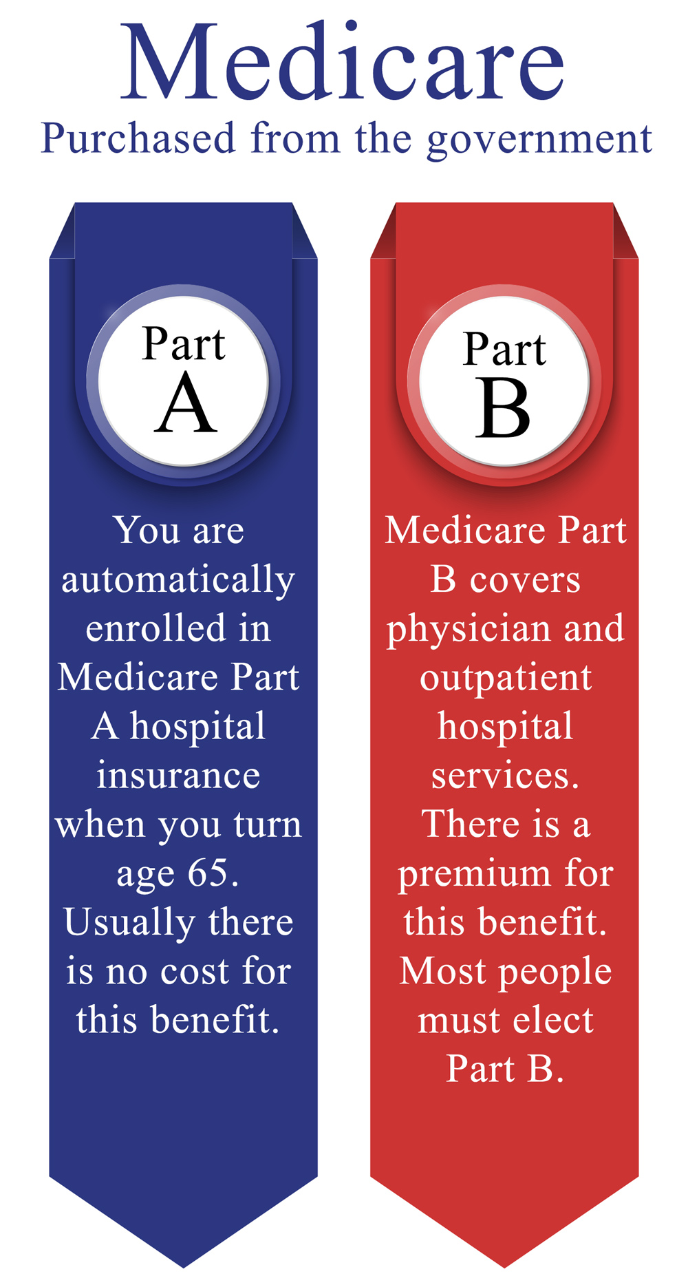 medicare parts a and b