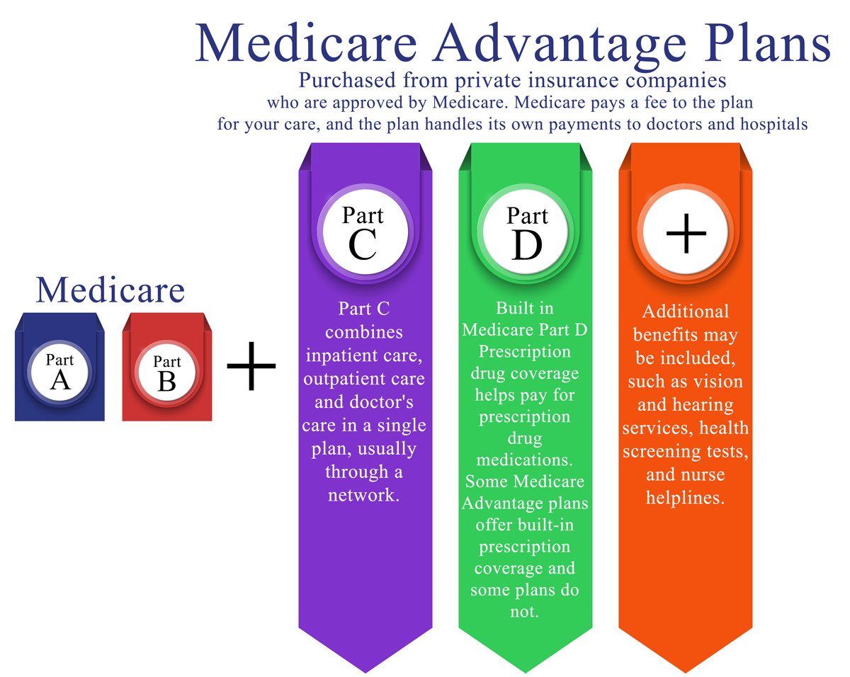 If You Want Additional Coverage Beyond Medicare Part A And Part B, There  Are 2 Avenues: